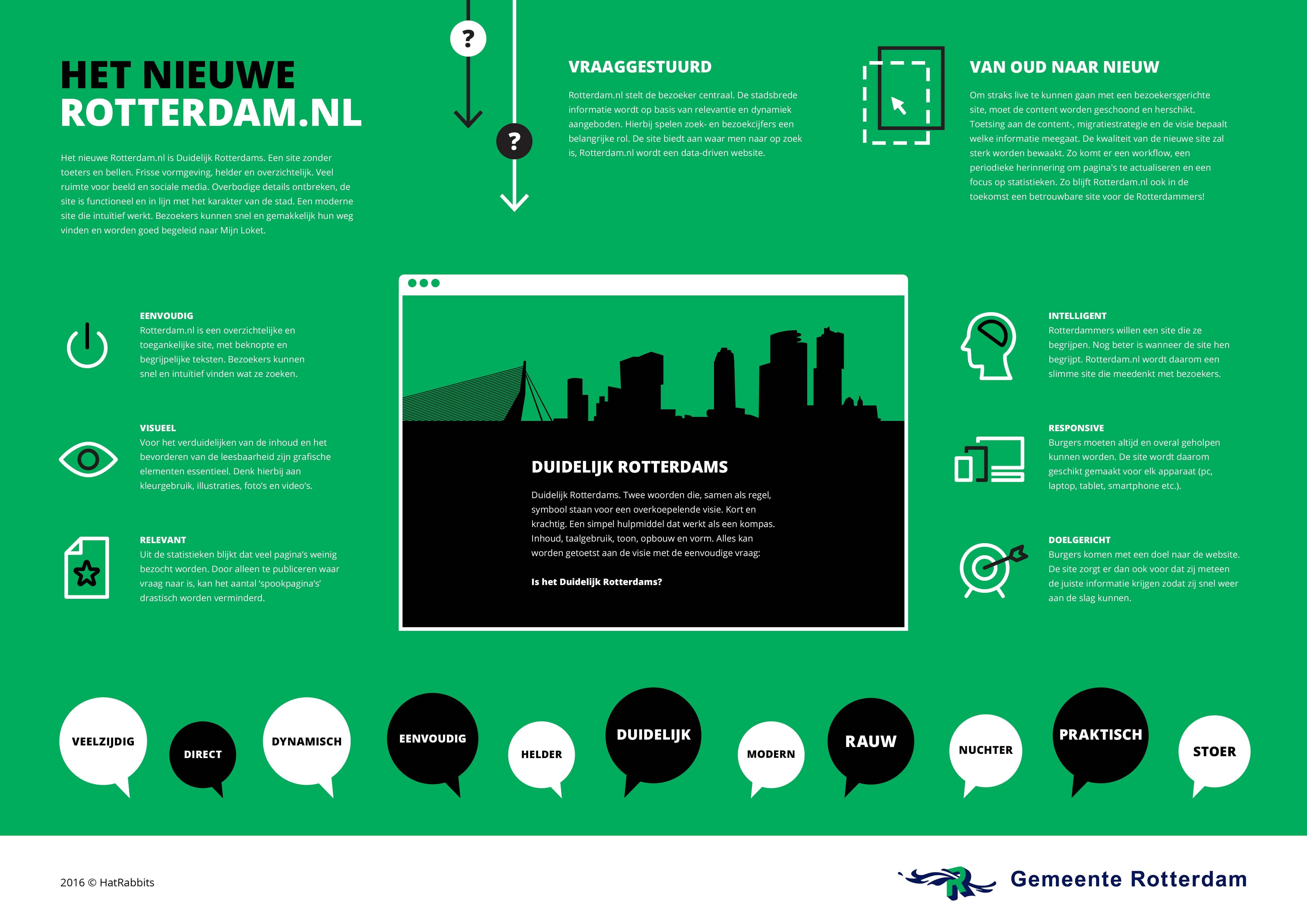 Infographic Rotterdam.nl
