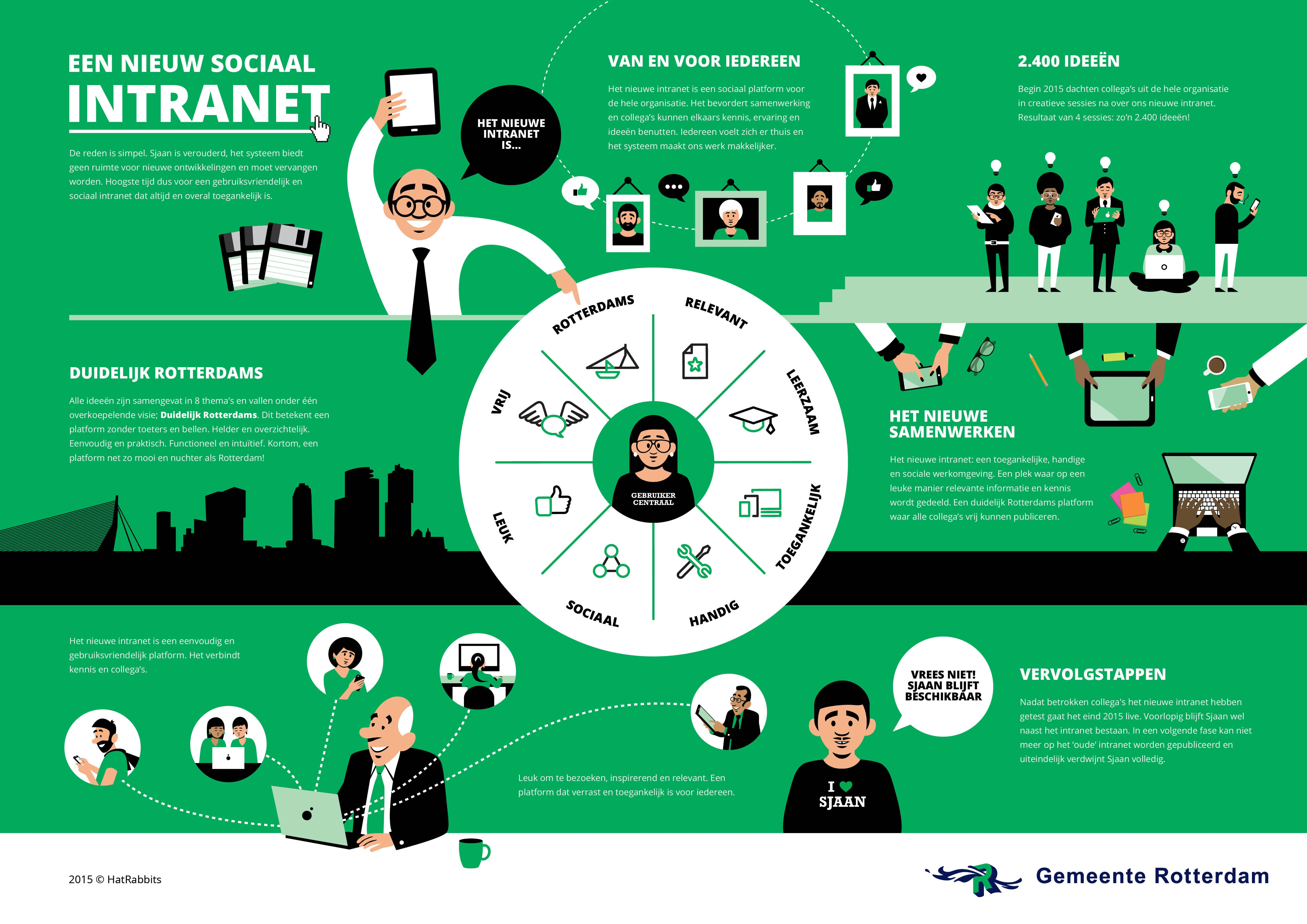 Infographic intranet