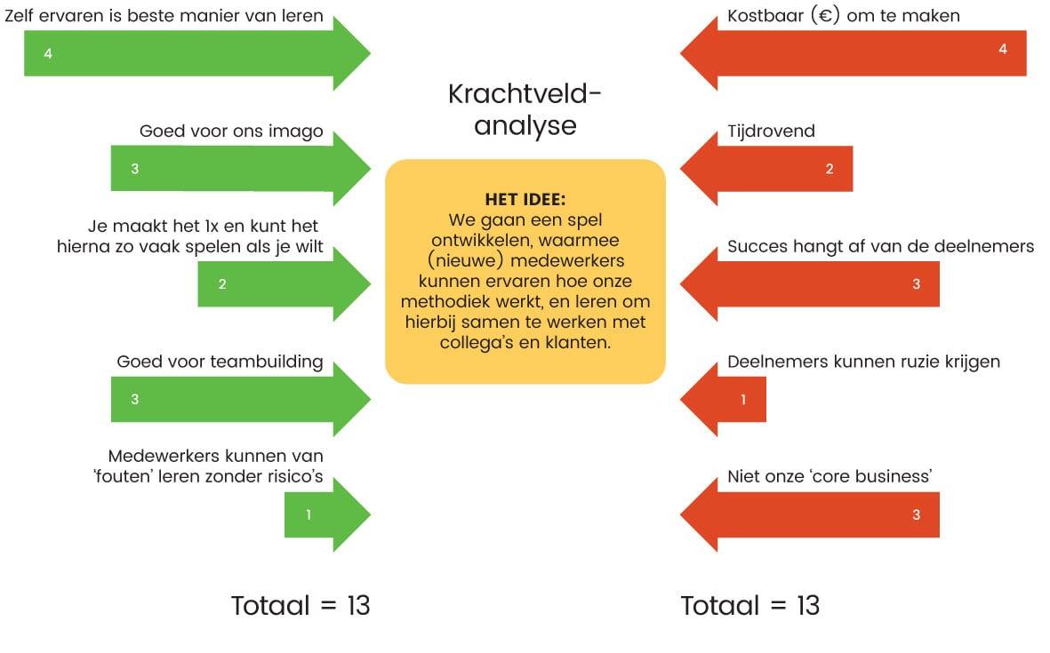 Krachtenveld analyse