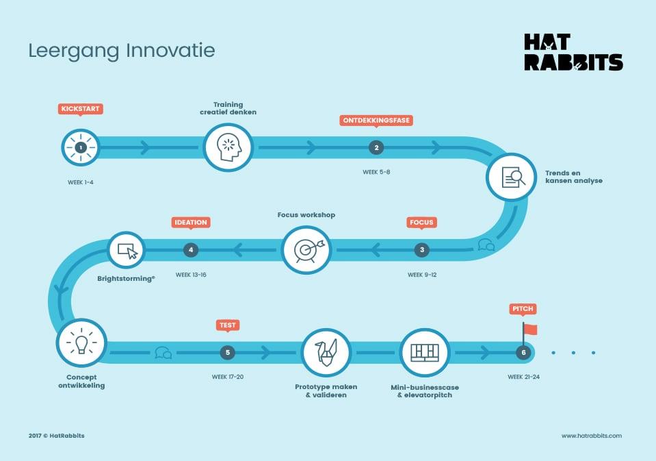 Leergang Innovatie HatRabbits