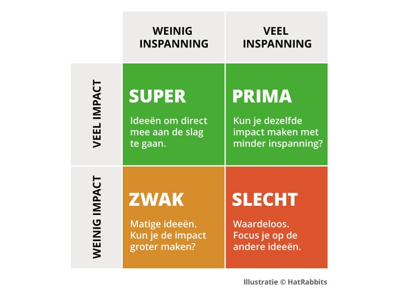 Ongekend Selecteer de beste ideeën na je brainstorm - Het Evaluatie Matrix QG-31