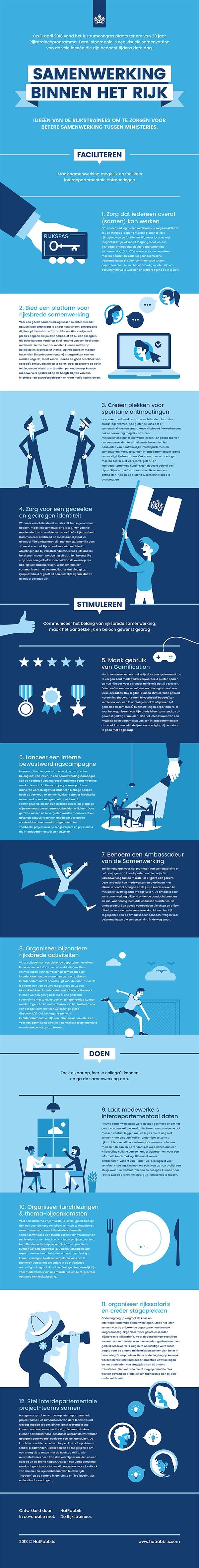 Infographic 20 jaar Rijkstraineeprogramma Lustrumcongres – HatRa