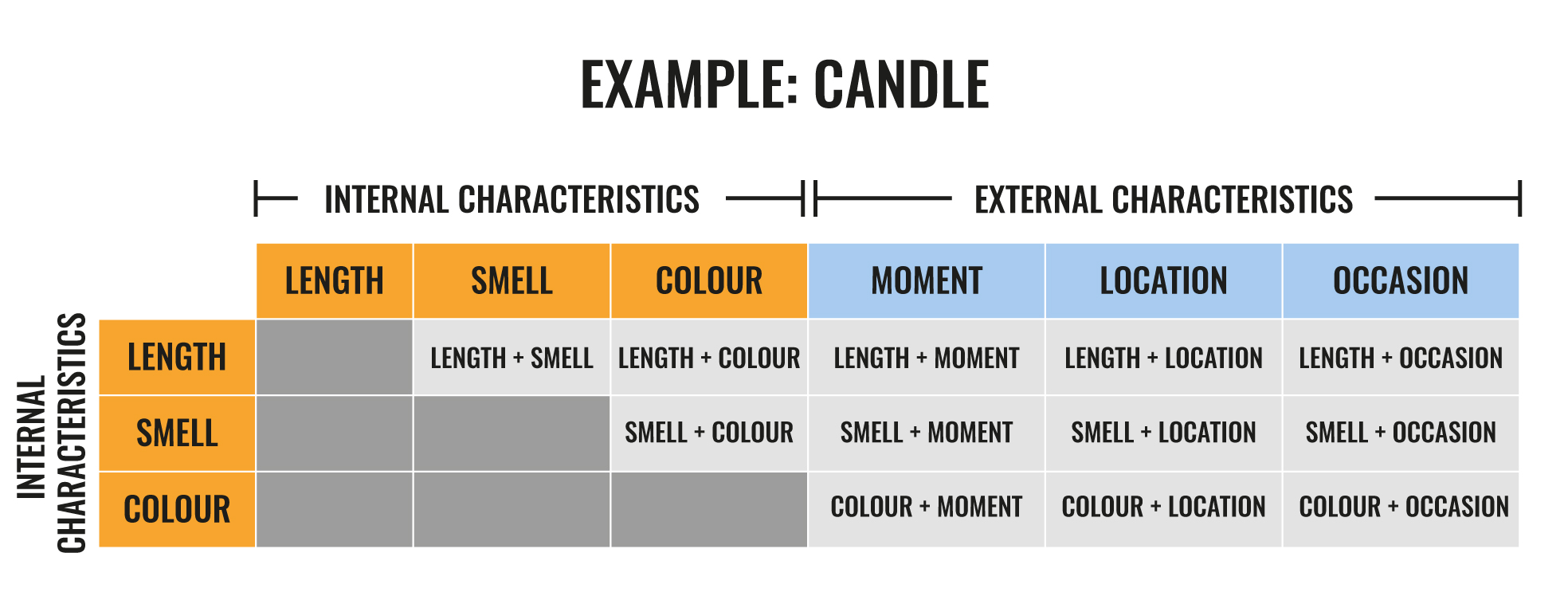 Candle innovation